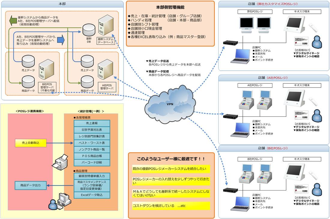 【PC-POSレジスター(複数ベンダー連携システム)】 | その他 | 製品情報 | 株式会社コンピューターシステムハウス